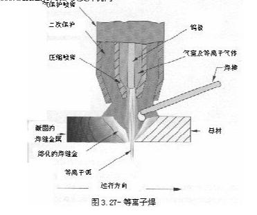 等离子焊与气保焊区别