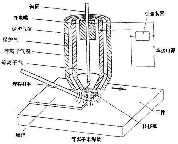 等离子弧焊的改进形式